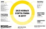 Лучшее пиво в Беларуси